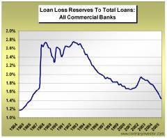 BankLoanLossReserves